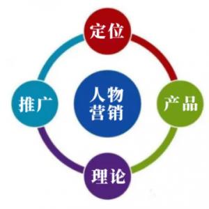 浩科妙飞人物品牌营销系统